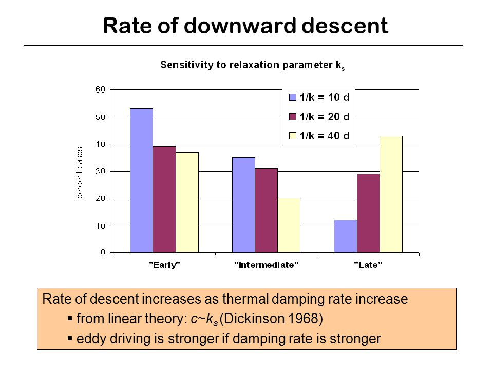 Rate of downward descent Rate of descent increases as thermal damping rate increase  from linear theory: c~k s (Dickinson 1968)  eddy driving is stronger if damping rate is stronger