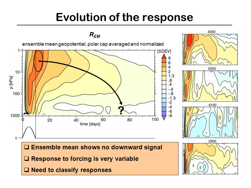 Evolution of the response R EM  Ensemble mean shows no downward signal  Response to forcing is very variable  Need to classify responses 0 .