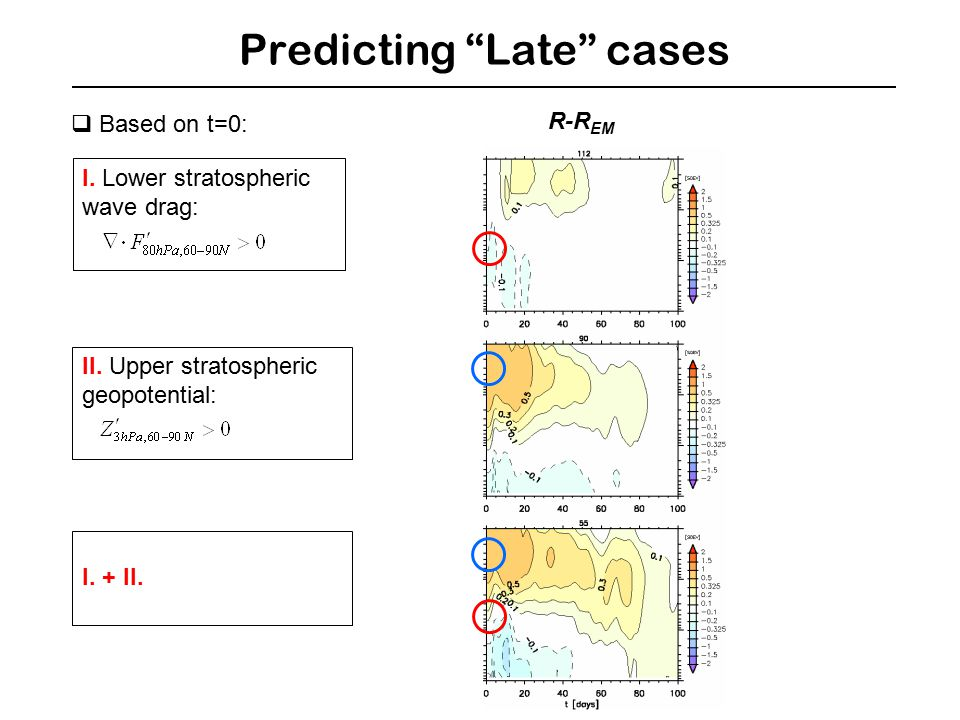 Predicting Late cases  Based on t=0: R-R EM I. Lower stratospheric wave drag: II.