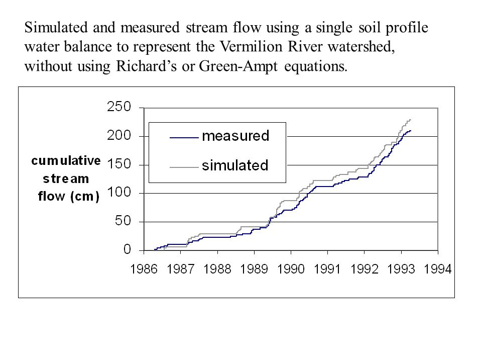 Simulated and measured stream flow using a single soil profile water balance to represent the Vermilion River watershed, without using Richard's or Green-Ampt equations.