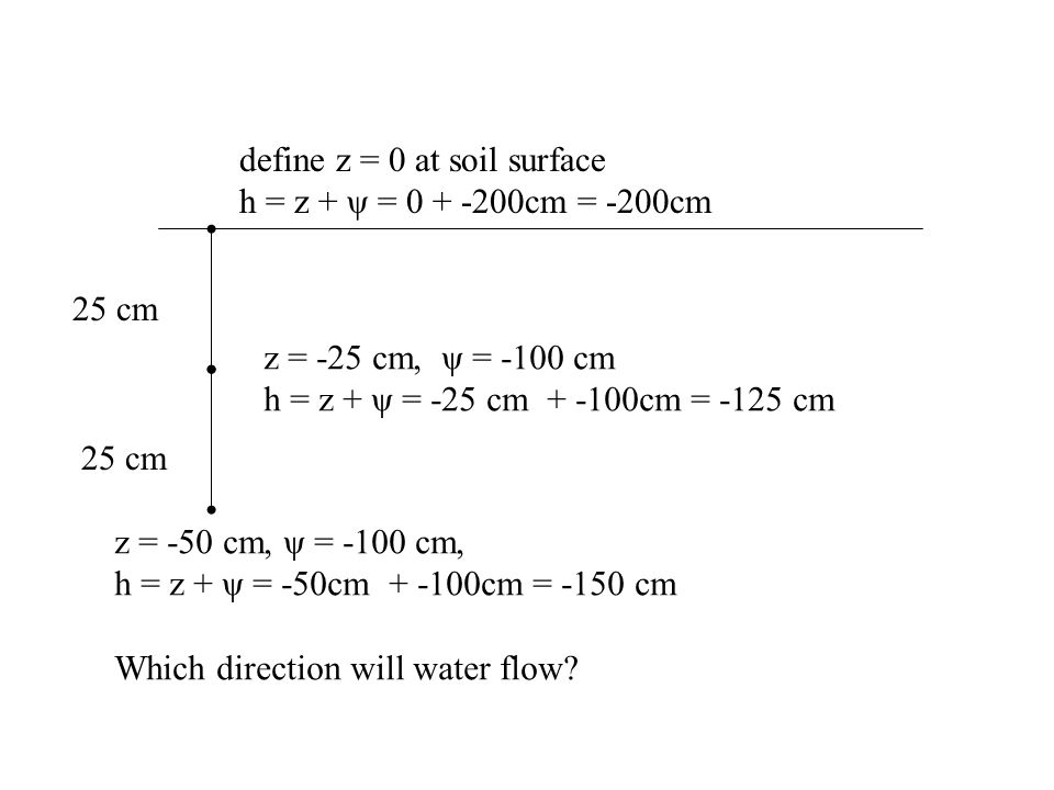 z = -50 cm, ψ = -100 cm, h = z + ψ = -50cm + -100cm = -150 cm Which direction will water flow.