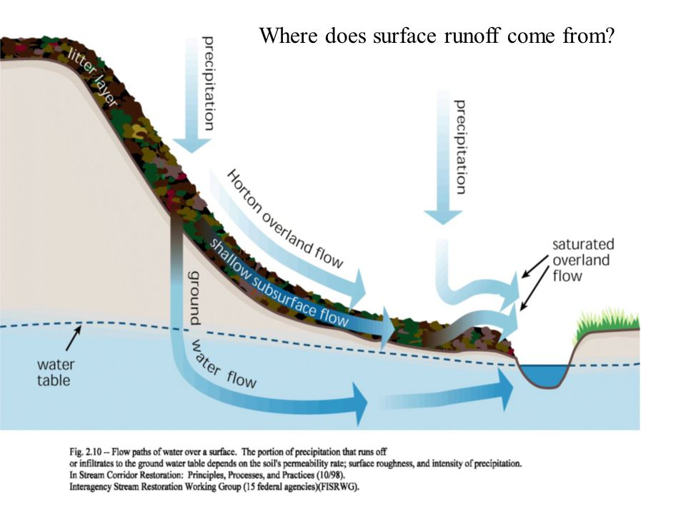 Where does surface runoff come from