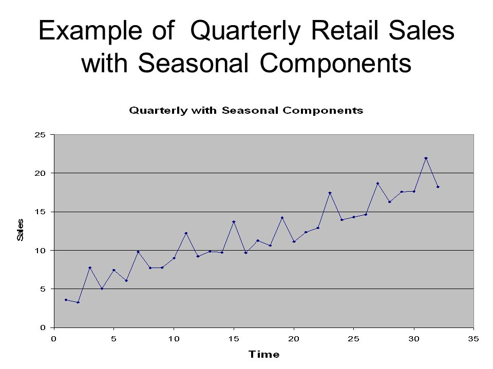 Example of Quarterly Retail Sales with Seasonal Components