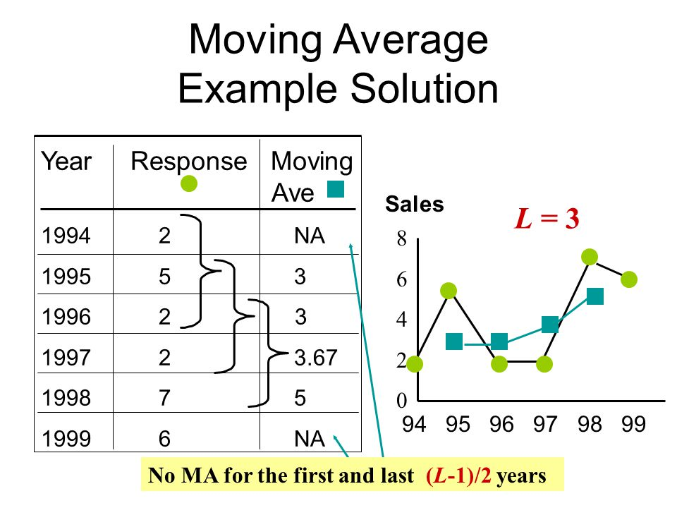 Moving Average Example Solution Year Response Moving Ave 1994 2 NA 1995 5 3 1996 2 3 1997 2 3.67 1998 7 5 1999 6 NA 94 95 96 97 98 99 8 6 4 2 0 Sales L = 3 No MA for the first and last (L-1)/2 years
