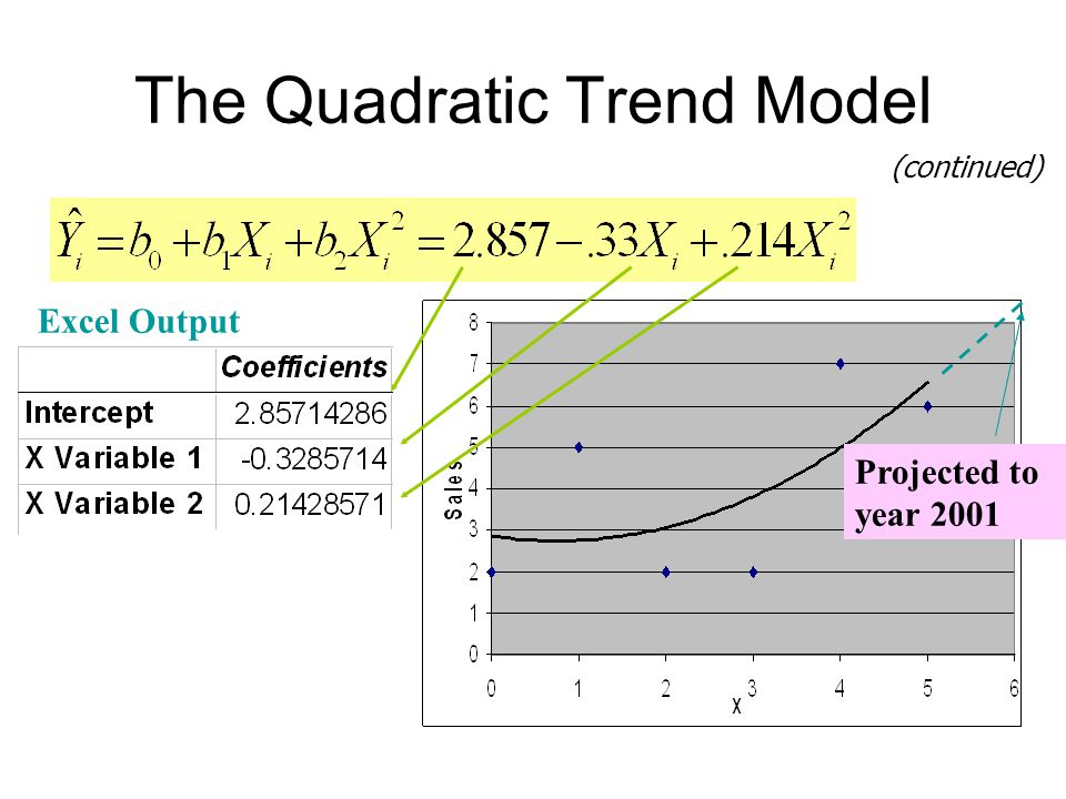 The Quadratic Trend Model (continued) Excel Output Projected to year 2001