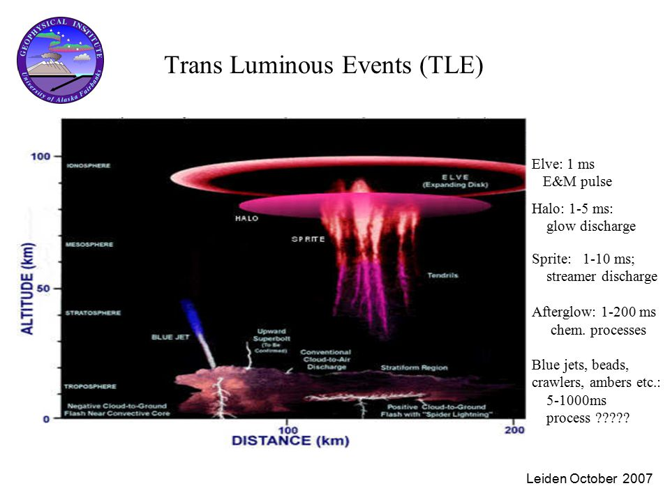 Leiden October 2007 Trans Luminous Events (TLE) Elve: 1 ms E&M pulse Halo: 1-5 ms: glow discharge Sprite: 1-10 ms; streamer discharge Afterglow: 1-200