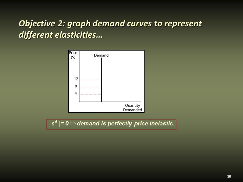36 Objective 2: graph demand curves to represent different elasticities…