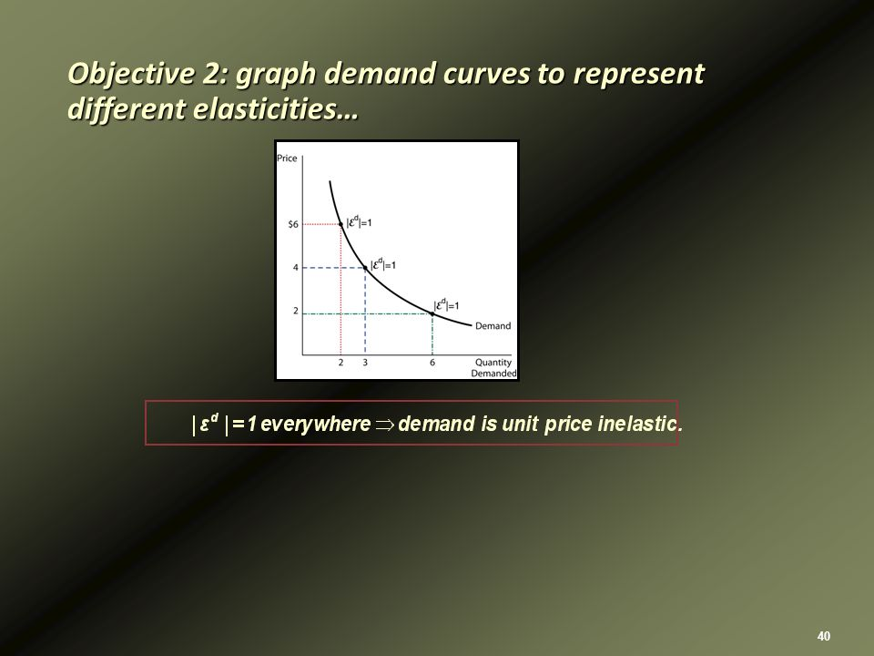 40 Objective 2: graph demand curves to represent different elasticities…