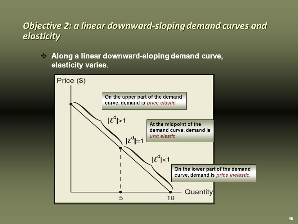 46 On the upper part of the demand curve, demand is price elastic.