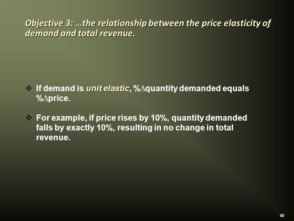 60 unit elastic  If demand is unit elastic, %∆quantity demanded equals %∆price.