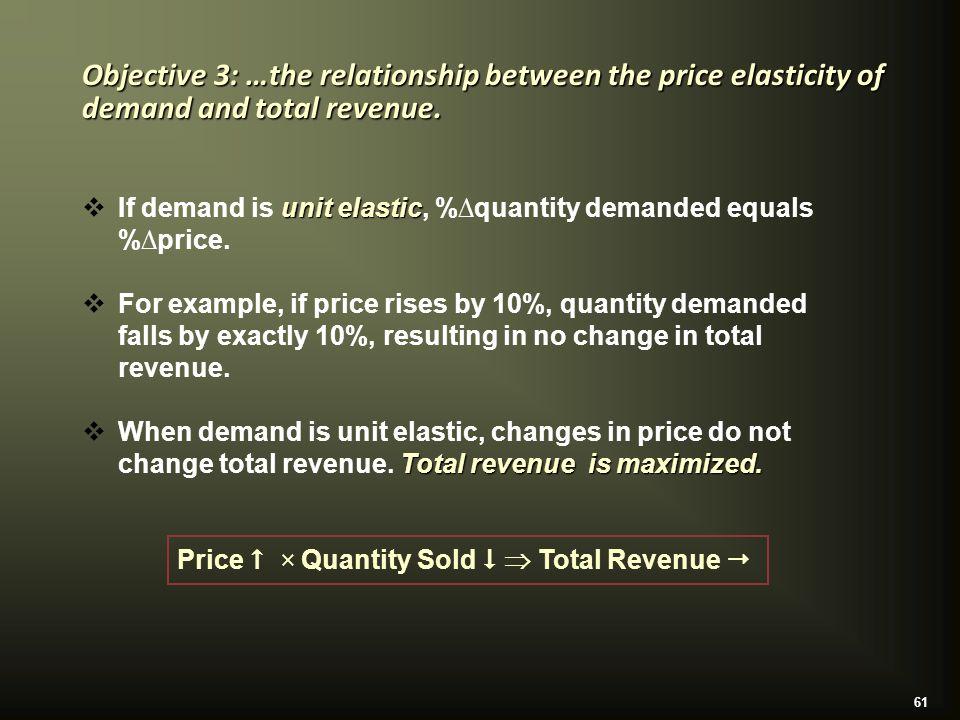61 unit elastic  If demand is unit elastic, %∆quantity demanded equals %∆price.