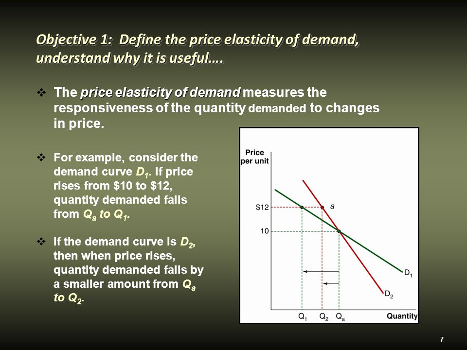 7  For example, consider the demand curve D 1.