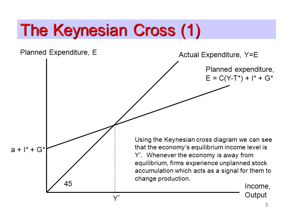 3 The Keynesian Cross (1) Planned Expenditure, E Income, Output Planned expenditure, E = C(Y-T*) + I* + G* a + I* + G* Actual Expenditure, Y=E 45 Y*Y* Using the Keynesian cross diagram we can see that the economy's equilibrium income level is Y *.