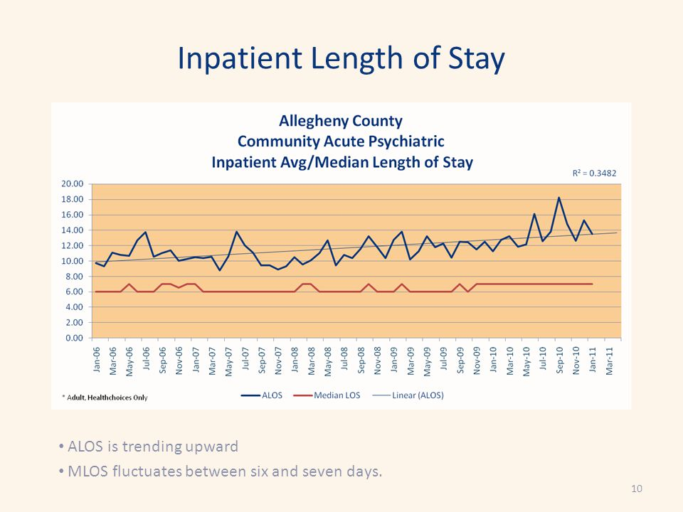 Inpatient Length of Stay ALOS is trending upward MLOS fluctuates between six and seven days. 10