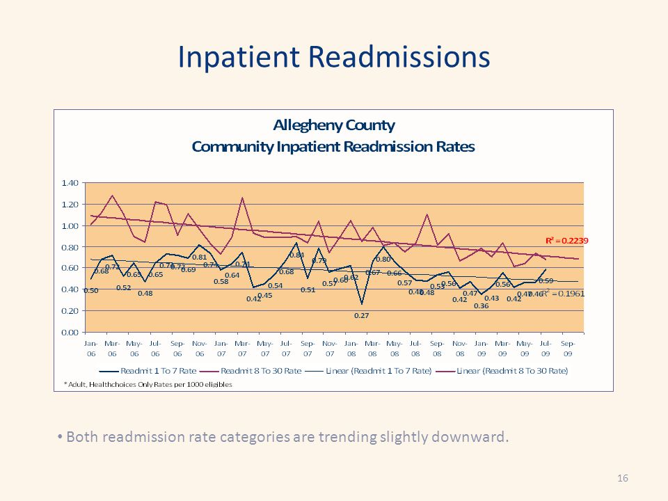 Inpatient Readmissions Both readmission rate categories are trending slightly downward. 16