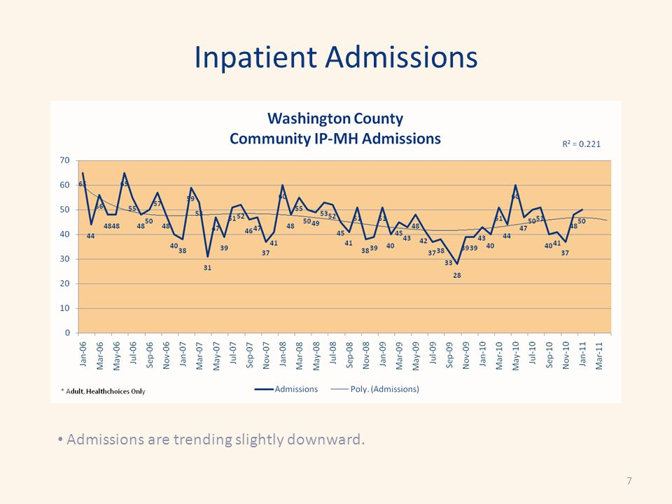 Inpatient Admissions Admissions are trending slightly downward. 7