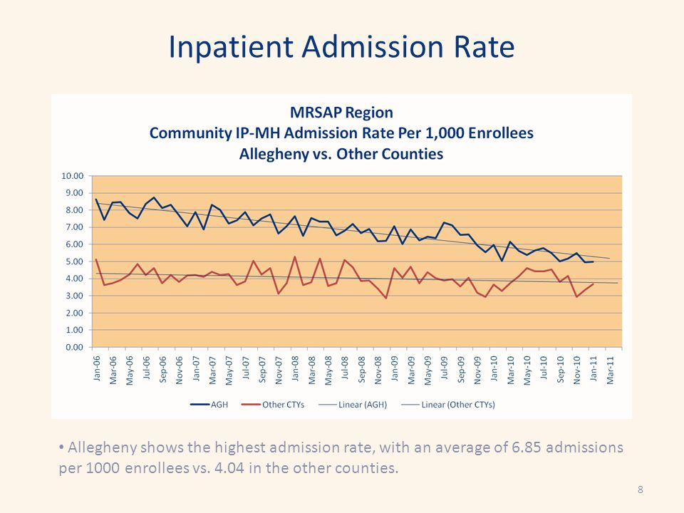Inpatient Admission Rate Allegheny shows the highest admission rate, with an average of 6.85 admissions per 1000 enrollees vs.