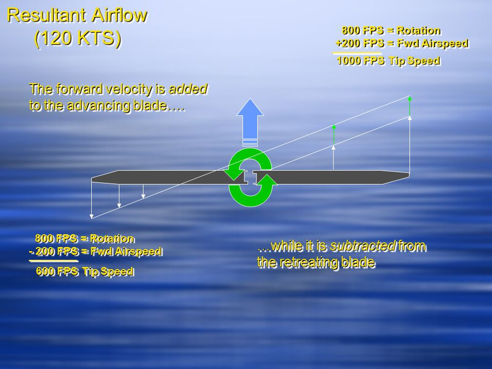 Resultant Airflow (120 KTS) Resultant Airflow (120 KTS) The forward velocity is added to the advancing blade….
