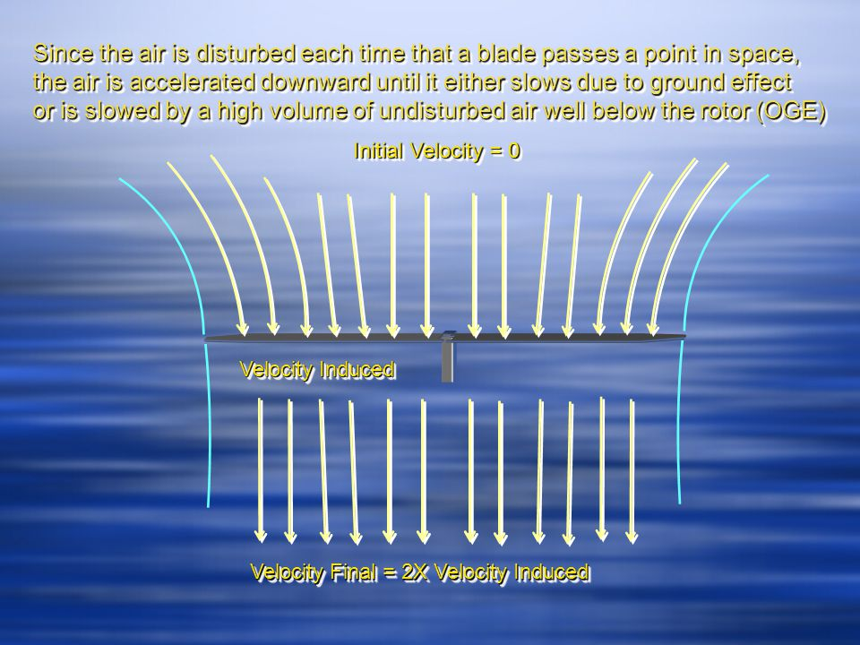Since the air is disturbed each time that a blade passes a point in space, the air is accelerated downward until it either slows due to ground effect or is slowed by a high volume of undisturbed air well below the rotor (OGE) Since the air is disturbed each time that a blade passes a point in space, the air is accelerated downward until it either slows due to ground effect or is slowed by a high volume of undisturbed air well below the rotor (OGE) Initial Velocity = 0 Velocity Induced Velocity Final = 2X Velocity Induced