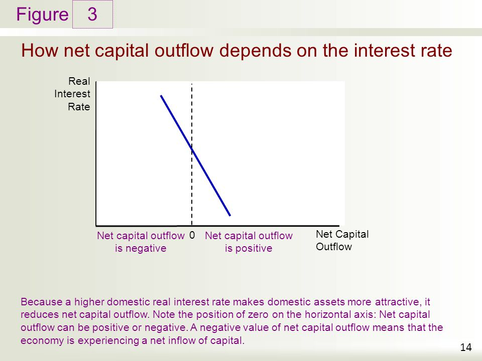 Figure How net capital outflow depends on the interest rate 3 14 Real Interest Rate Net Capital Outflow Because a higher domestic real interest rate m