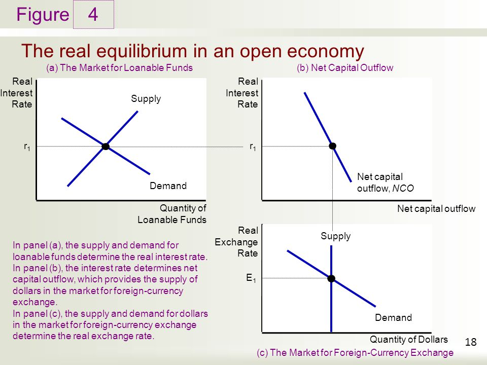Figure The real equilibrium in an open economy 4 18 Real Interest Rate Supply Demand Quantity of Loanable Funds (a) The Market for Loanable Funds Real