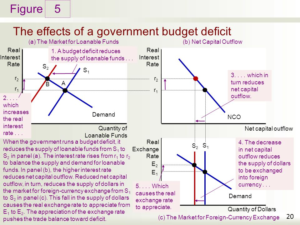 Figure The effects of a government budget deficit 5 20 Real Interest Rate S1S1 Demand Quantity of Loanable Funds (a) The Market for Loanable Funds Rea