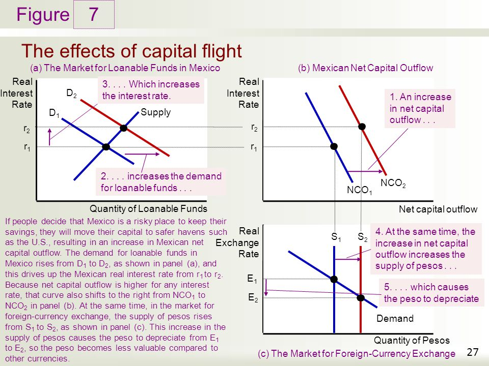 Figure The effects of capital flight 7 27 Real Interest Rate Supply D1D1 Quantity of Loanable Funds (a) The Market for Loanable Funds in Mexico Real I