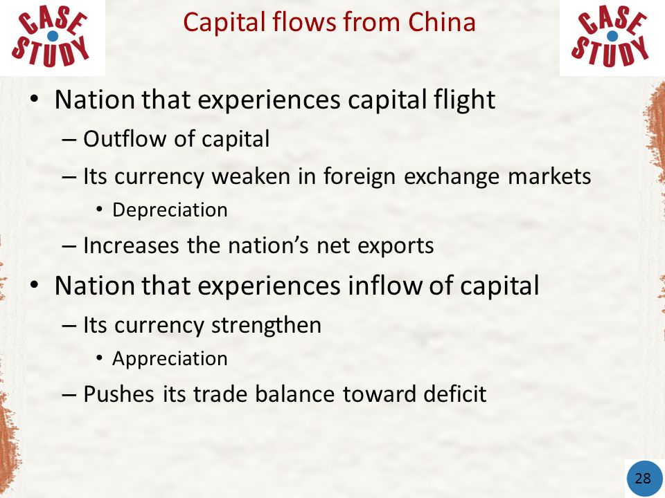 Nation that experiences capital flight – Outflow of capital – Its currency weaken in foreign exchange markets Depreciation – Increases the nation's ne
