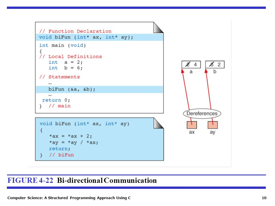 Computer Science: A Structured Programming Approach Using C10 FIGURE 4-22 Bi-directional Communication