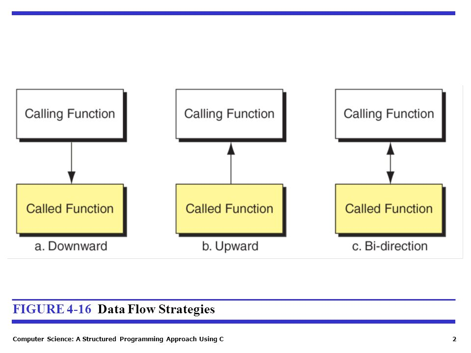 Computer Science: A Structured Programming Approach Using C2 FIGURE 4-16 Data Flow Strategies