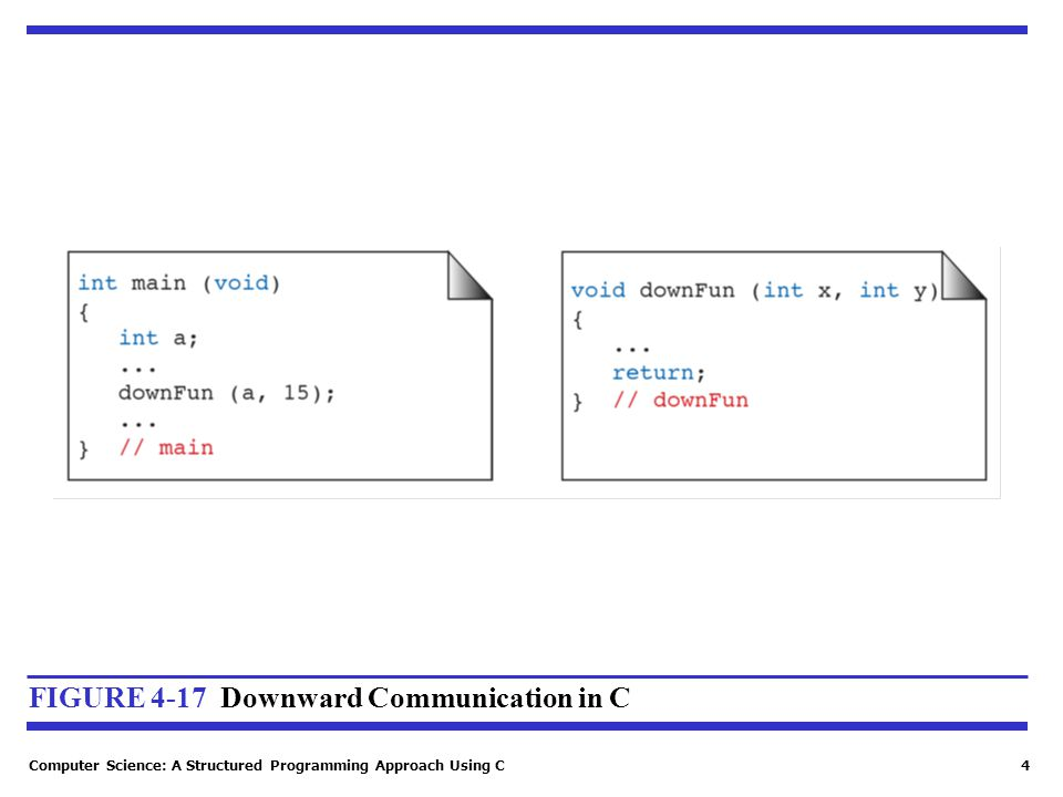 Computer Science: A Structured Programming Approach Using C4 FIGURE 4-17 Downward Communication in C
