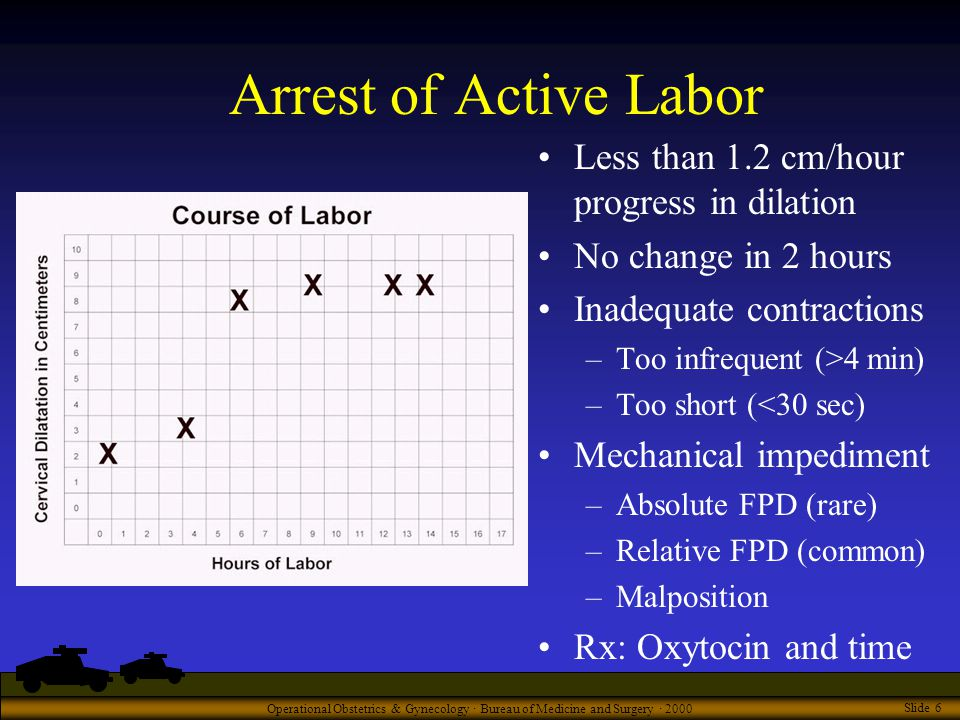 Operational Obstetrics & Gynecology · Bureau of Medicine and Surgery · 2000 Slide 6 Arrest of Active Labor Less than 1.2 cm/hour progress in dilation No change in 2 hours Inadequate contractions –Too infrequent (>4 min) –Too short (<30 sec) Mechanical impediment –Absolute FPD (rare) –Relative FPD (common) –Malposition Rx: Oxytocin and time