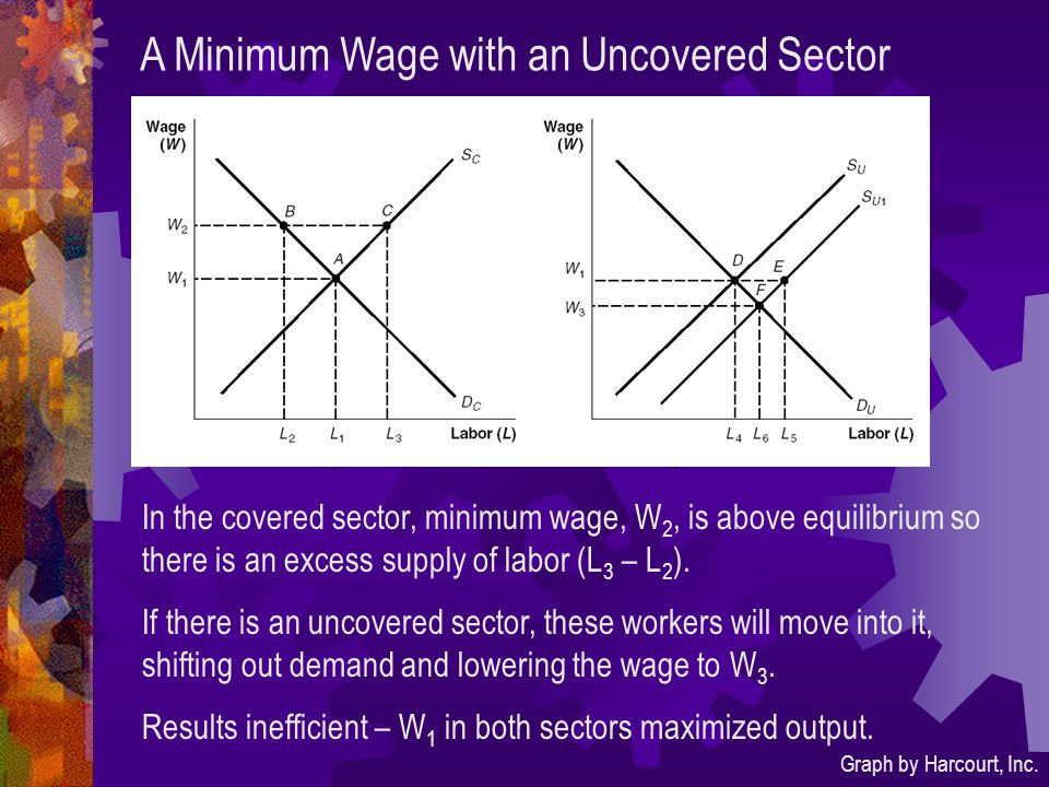A Minimum Wage with an Uncovered Sector Graph by Harcourt, Inc.