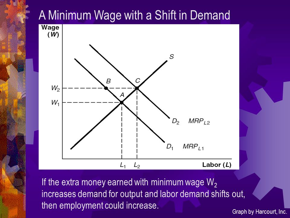 A Minimum Wage with a Shift in Demand Graph by Harcourt, Inc. If the extra money earned with minimum wage W 2 increases demand for output and labor de