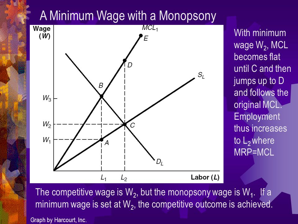 A Minimum Wage with a Monopsony Graph by Harcourt, Inc.