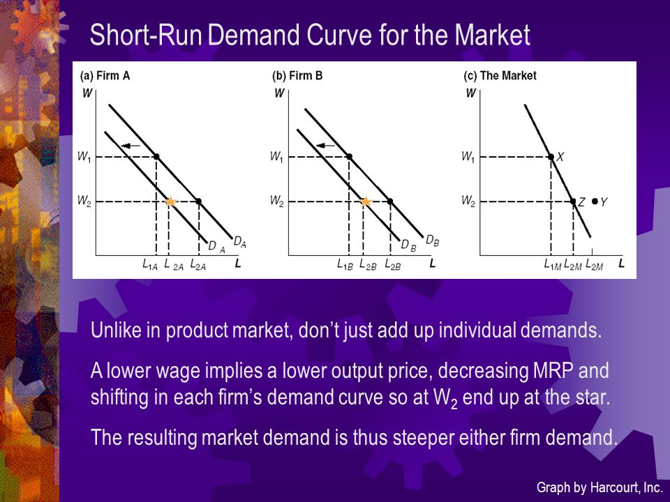 Short-Run Demand Curve for the Market Graph by Harcourt, Inc. Unlike in product market, don't just add up individual demands. A lower wage implies a l