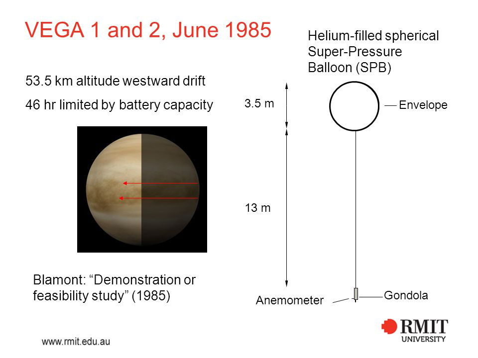 Wake measurements behind 0.5 m sphere Test using RMIT Industrial Wind Tunnel Facility