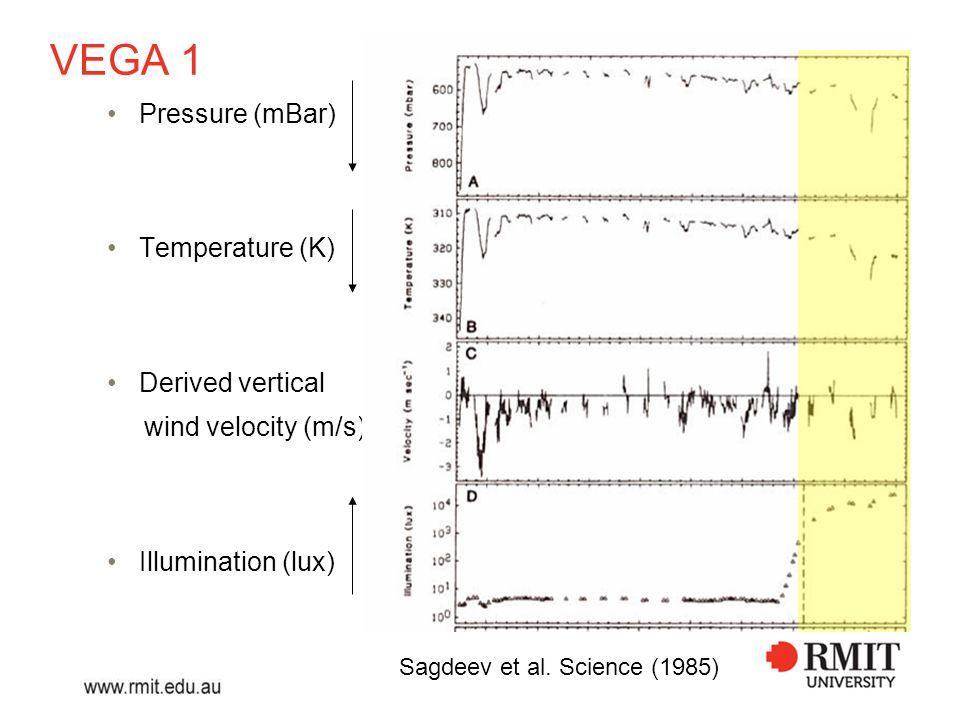 VEGA 1 Pressure (mBar) Temperature (K) Derived vertical wind velocity (m/s) Illumination (lux) Sagdeev et al.
