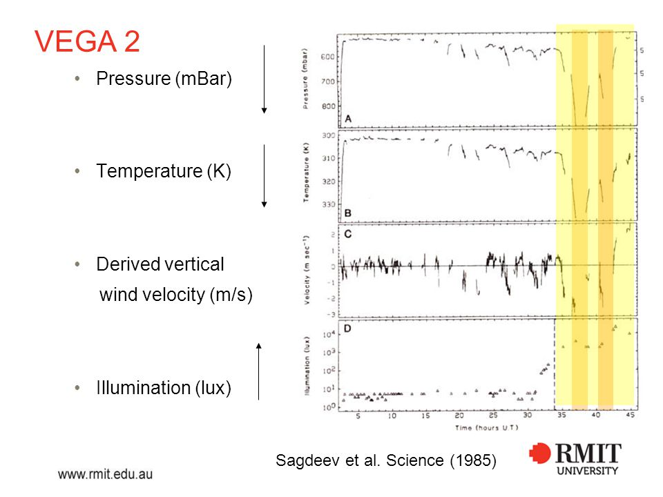 Derived vertical wind velocity, w Reduction by Linkin et al.
