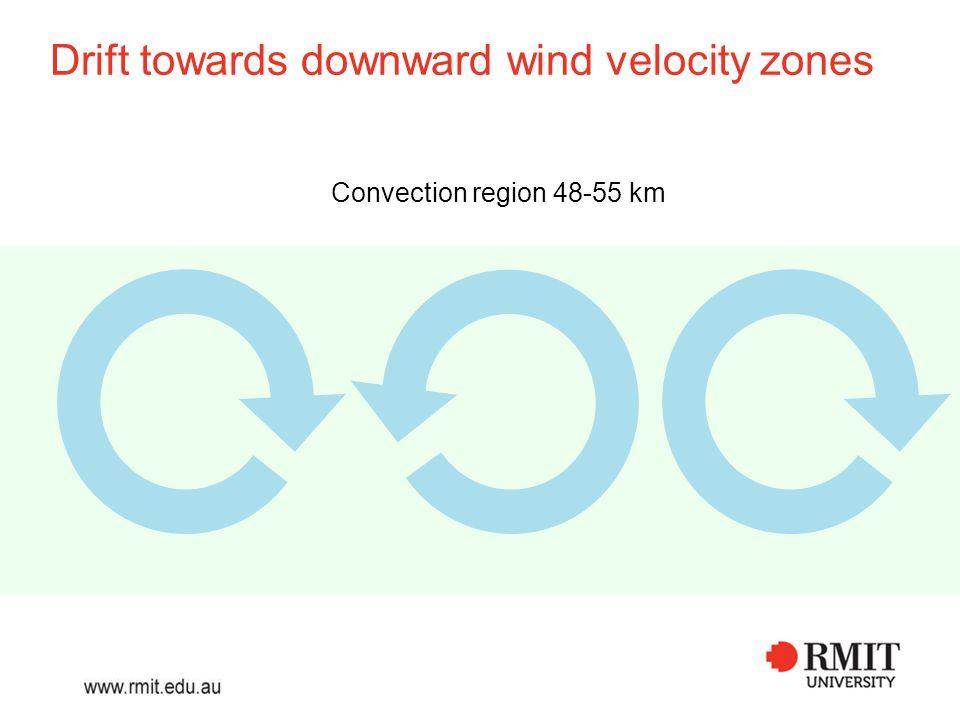 Drift towards downward wind velocity zones SPB above convection region drifts laterally towards convergent zones