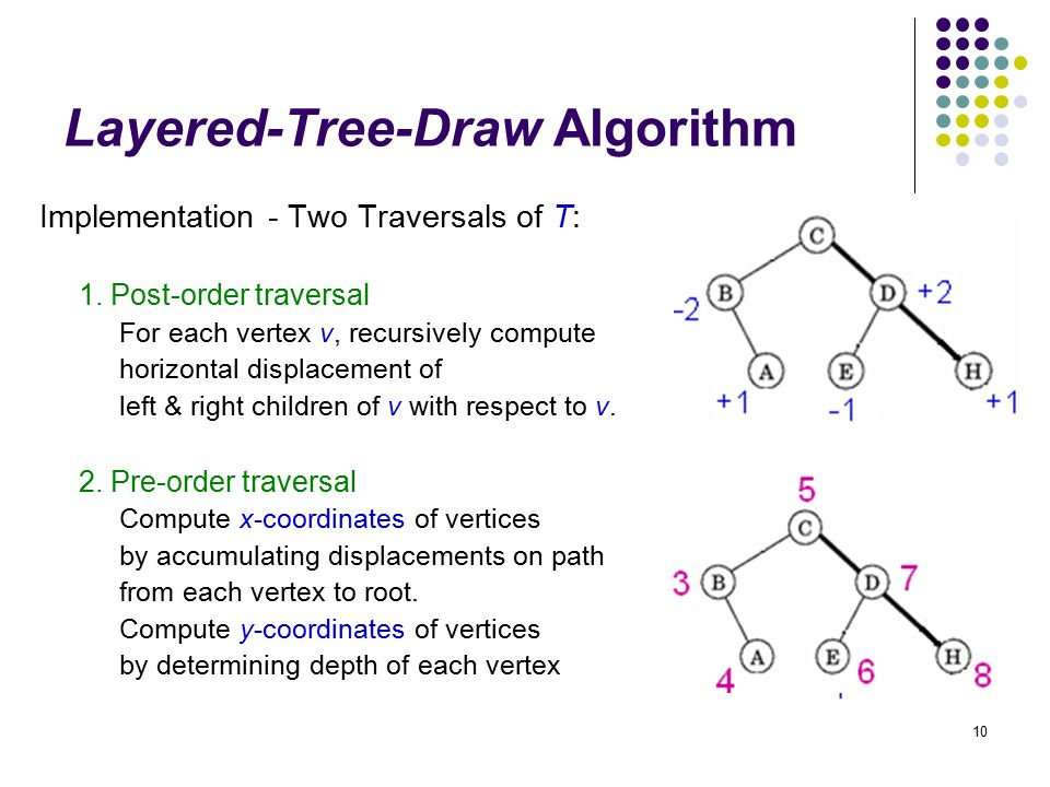 10 Layered-Tree-Draw Algorithm Implementation - Two Traversals of T: 1. Post-order traversal For each vertex v, recursively compute horizontal displac
