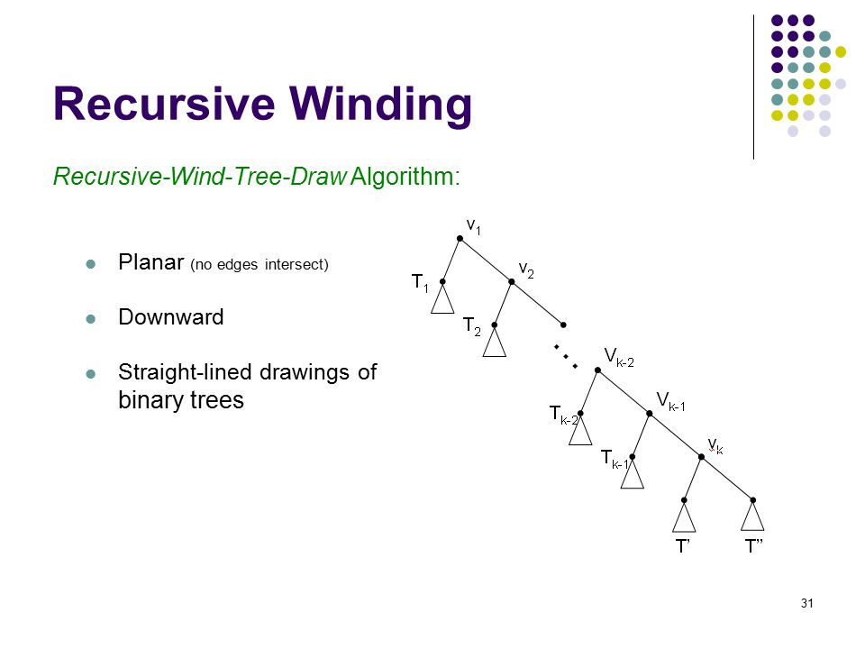 31 Recursive Winding Recursive-Wind-Tree-Draw Algorithm: Planar (no edges intersect) Downward Straight-lined drawings of binary trees