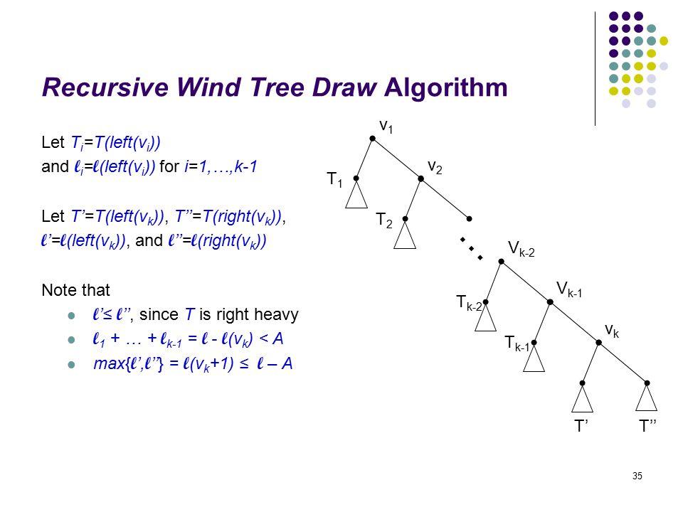 35 Recursive Wind Tree Draw Algorithm Let T i =T(left(v i )) and l i = l (left(v i )) for i=1,…,k-1 Let T'=T(left(v k )), T''=T(right(v k )), l '= l (left(v k )), and l ''= l (right(v k )) Note that l '≤ l '', since T is right heavy l 1 + … + l k-1 = l - l (v k ) < A max{ l ', l ''} = l (v k +1) ≤ l – A v1v1 T1T1 v2v2 T2T2 … V k-2 T k-2 V k-1 T k-1 vkvk T'T''