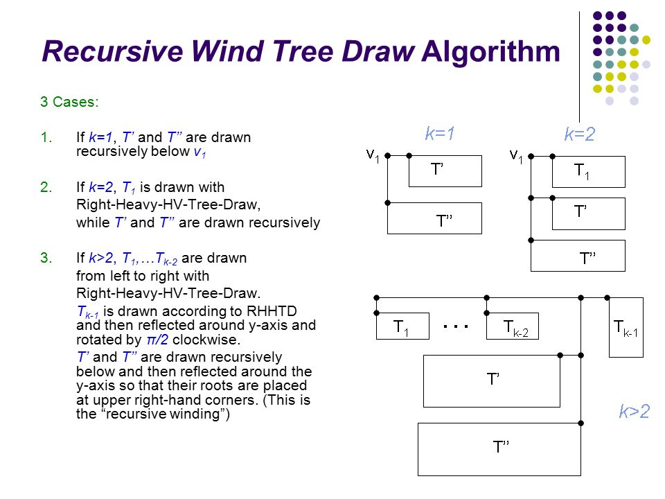 36 Recursive Wind Tree Draw Algorithm 3 Cases: 1. If k=1, T' and T'' are drawn recursively below v 1 2. If k=2, T 1 is drawn with Right-Heavy-HV-Tree-
