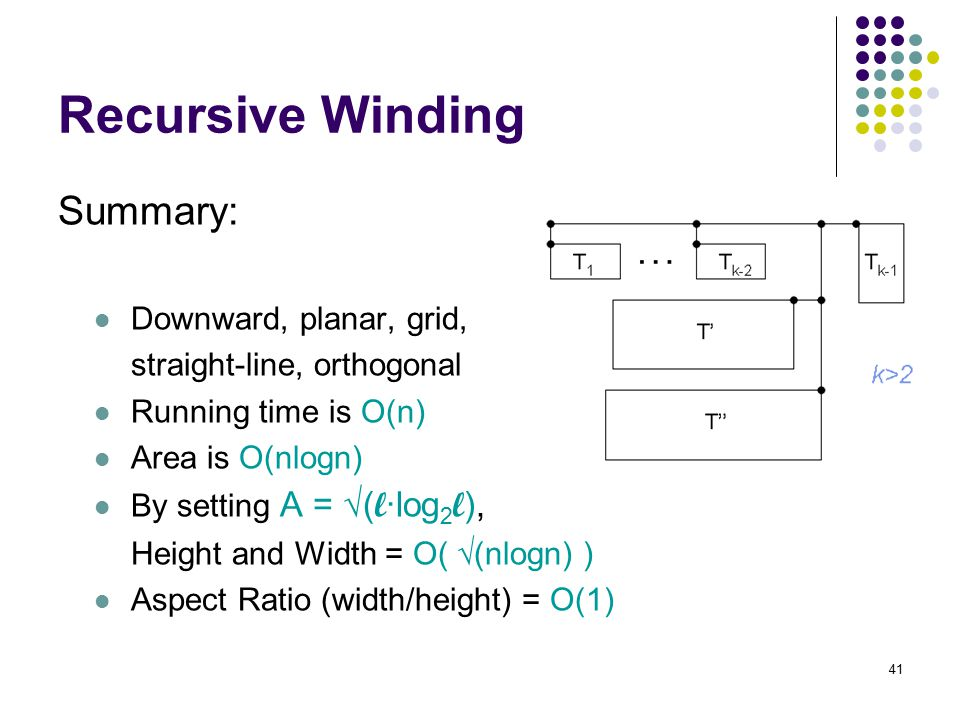 41 Recursive Winding Summary: Downward, planar, grid, straight-line, orthogonal Running time is O(n) Area is O(nlogn) By setting A = √( l ·log 2 l ),
