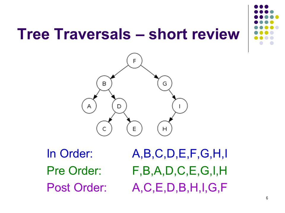 6 Tree Traversals – short review In Order:A,B,C,D,E,F,G,H,I Pre Order:F,B,A,D,C,E,G,I,H Post Order:A,C,E,D,B,H,I,G,F