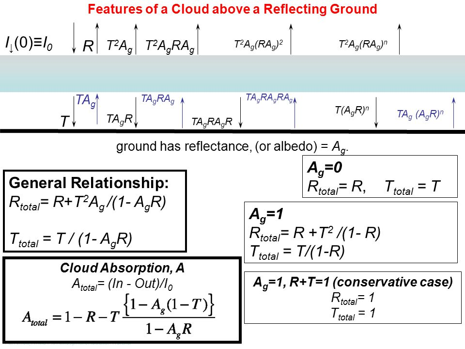 Pat Arnott, ATMS 749 Atmospheric Radiation Transfer Features of a Cloud above a Reflecting Ground I ↓ (0)≡I 0 R T ground has reflectance, (or albedo) = A g.