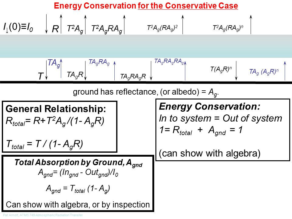 Pat Arnott, ATMS 749 Atmospheric Radiation Transfer Energy Conservation for the Conservative Case I ↓ (0)≡I 0 R T ground has reflectance, (or albedo) = A g.