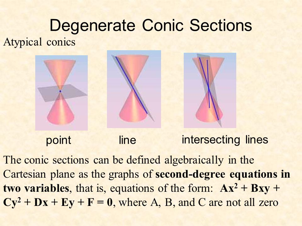 conic section essay Video demonstration on how to create different conic sections -- parabola, circle, ellipse and hyperbola time-saving video on conic sections and unit with example problems.