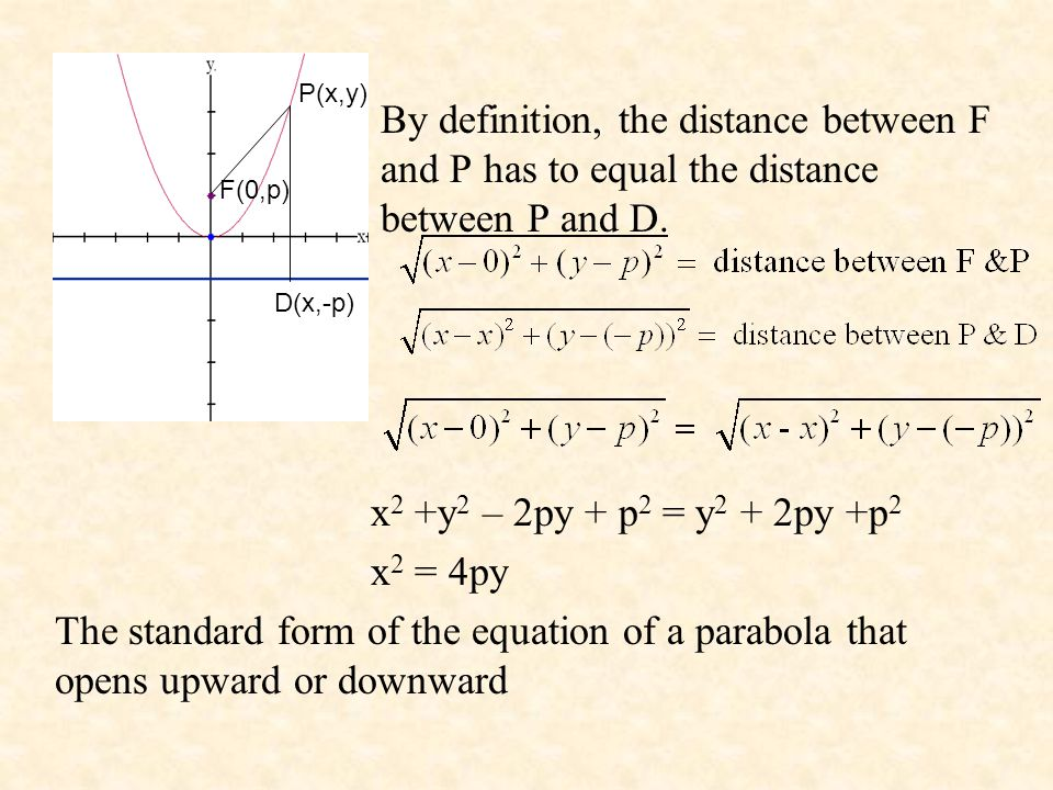By definition, the distance between F and P has to equal the distance between P and D. x 2 +y 2 – 2py + p 2 = y 2 + 2py +p 2 x 2 = 4py The standard fo